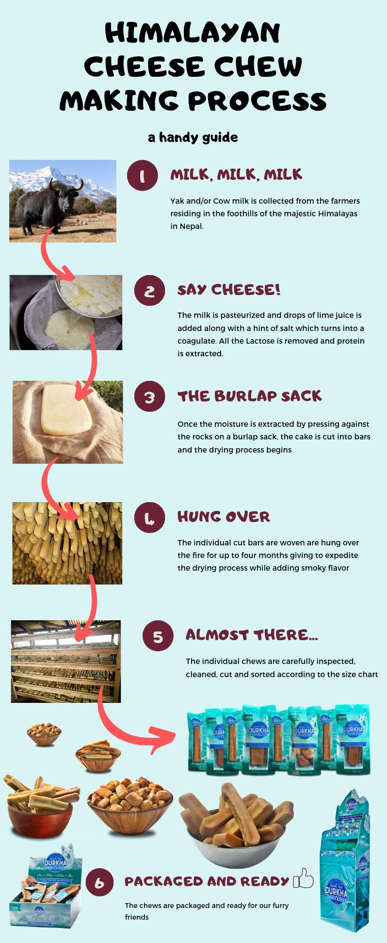 Durkha Chew Process